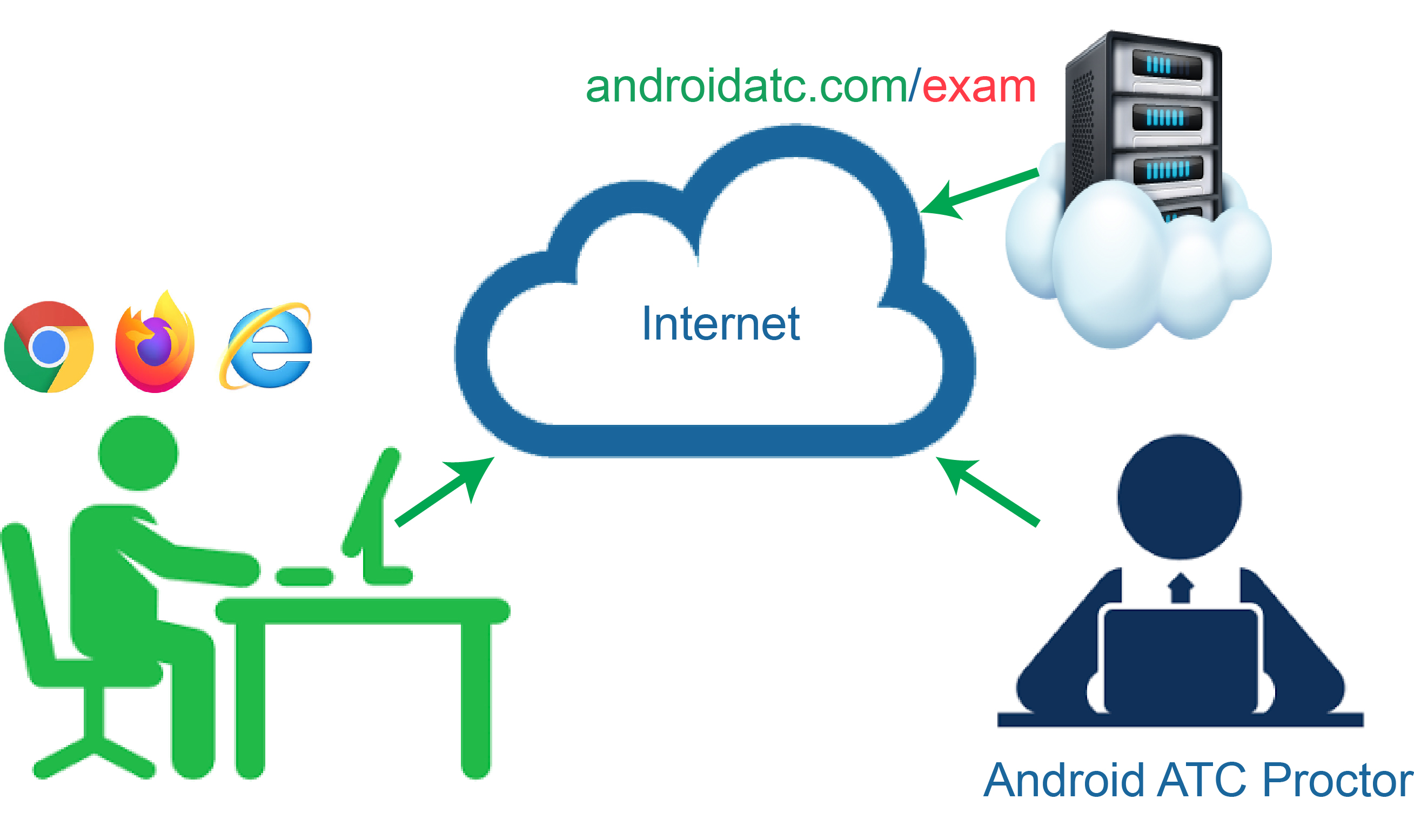 Android ATC online proctored exam