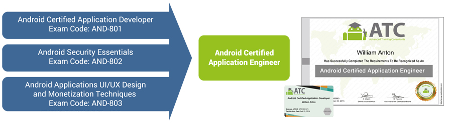 Android certified application engineer certificate