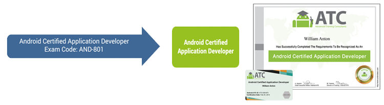 android application development certificate